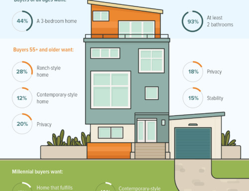 What Buyers Want