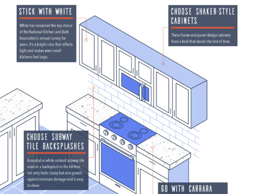 The Future-Proof Kitchen